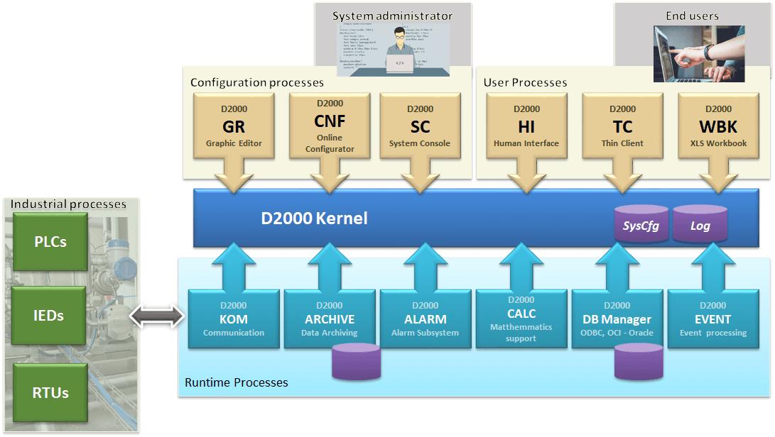 D2000 SCADA diagram