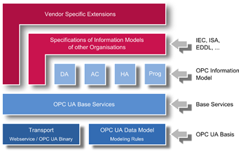 The graphical representation of OPC UA architecture