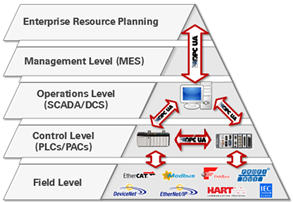 The hierarchy of industrial automation with OPC UA protocol